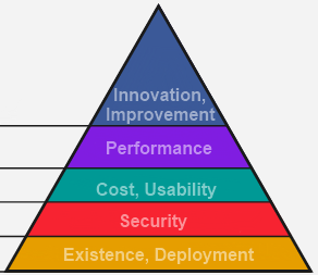 Software Hierarchy Of Needs